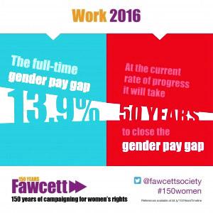 UK women paid 13.9% less than men in 2016