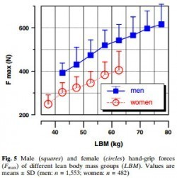 Male vs female grip strength