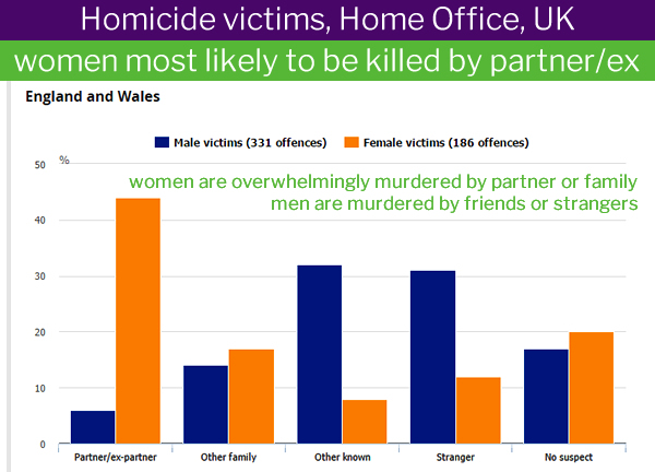 Men are murdered by strangers or friends, women by family and partners.