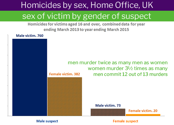 Murderers and victims by sex, UK