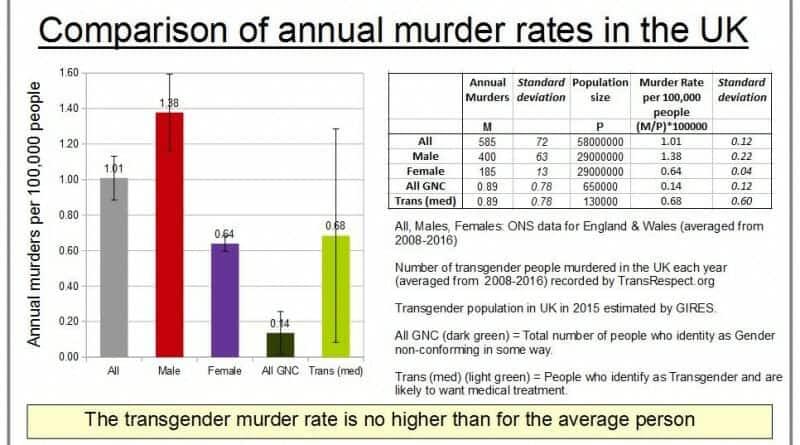 Transgender murder rate UK, Europe & Worldwide - FairPlayForWomen.com