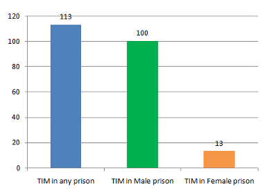 half of transgender prisoners may be sex offenders - FairPlayForWomen.com