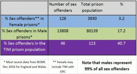 Statistics on female sex offenders