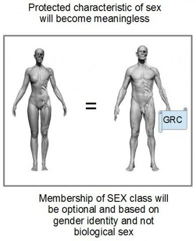 Sex and GRC