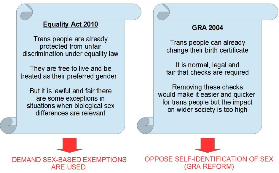 Current equality laws