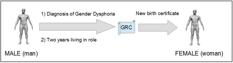GRC process