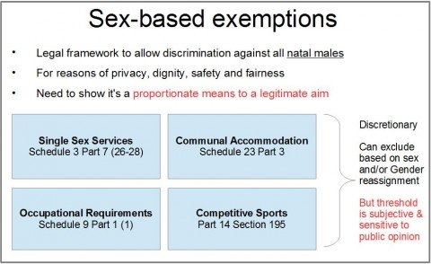 Sex-based exemptions