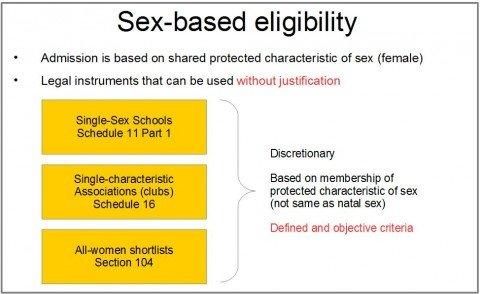 Sex-based eligibility