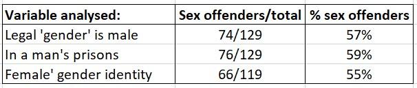 transgender women criminality data