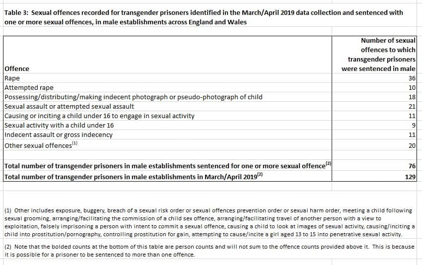 transgender women criminality, sexual offenders