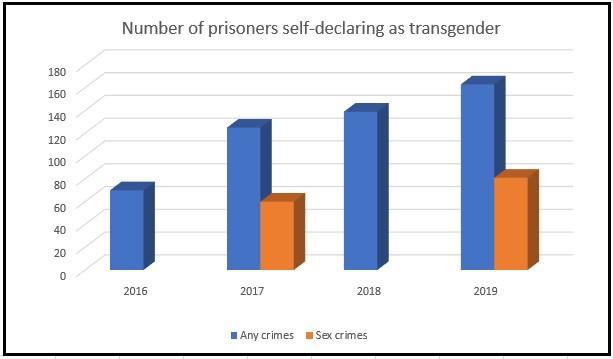 transgender prisoners sex offenders